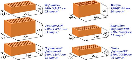 Какие бывают разновидности и размеры цокольных кирпичей для строительства?