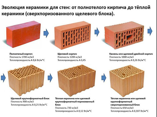 теплоизоляционные свойства кирпича