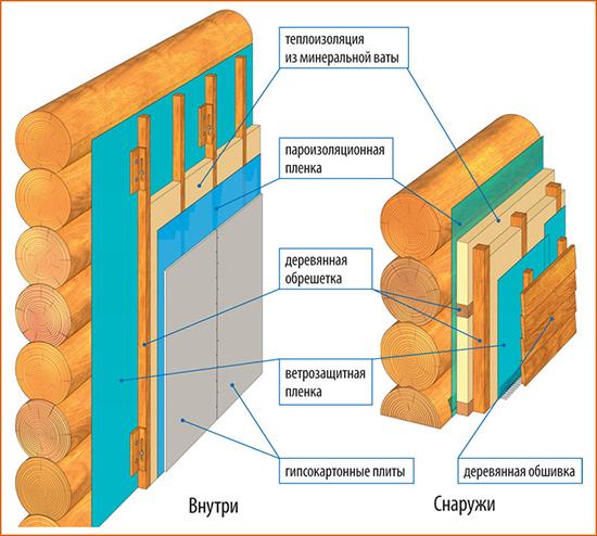 Как самому правильно утеплить деревянный дом пеноплексом?