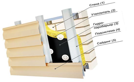 Минеральная вата – оптимальный вариант утепления брусового дома под сайдинг
