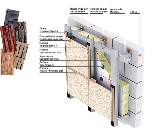 Какие бывают фасадные панели, можно ли их установить своими руками