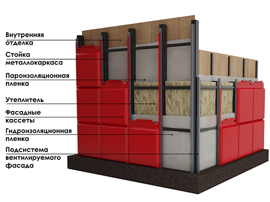 Особенности вентилируемых металлических фасадов