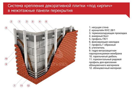 Особенности фасадной системы Альтернатива