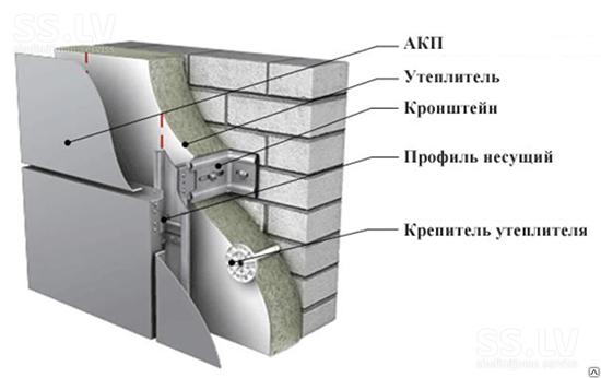 Характеристика и особенности монтажа вентилируемого фасада из Алюкобонда