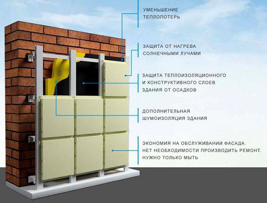 Вентилируемый фасад: устройство, преимущества, недостатки, отзывы